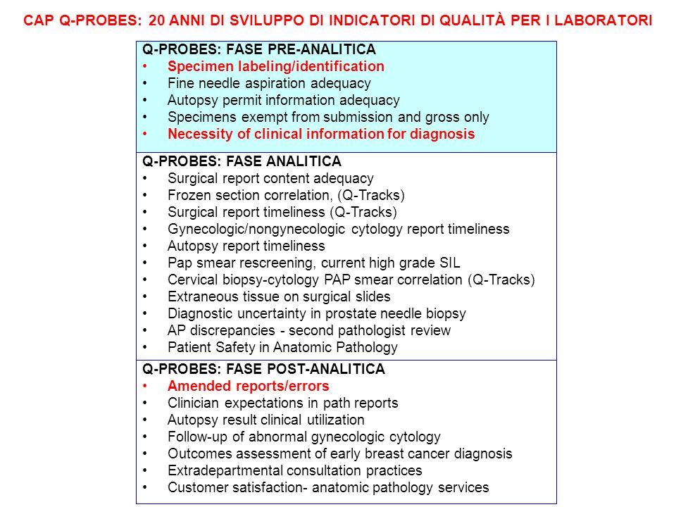 Q-PROBES: FASE PRE-ANALITICA (BENCHMARK: SPECIMEN LABELING/IDENTIFICATION) 417 laboratori, 1.004.115 casi Campione (Identificazione, registrazione, conservazione, trasporto) Tasso globale di difetti: 60.042 (6%) Identificazione del paziente: 4.827 (9.6%) [ Assenza di etichetta sul contenitore: 1.234 (1.8%) ] Errata / assenza di informazioni: 54.357 (77%) [ Assenza di storia clinica: 27,590 (40,4%) ] Problemi di trattamento: 2,465 (3.6%) [ (Smarriti nel trasporto: 91 (0,1%) ] Dati da Q-Probes 1994 Nakhleh RE, Zarbo RJ: Arch Pathol Lab Med 120:227, 1996