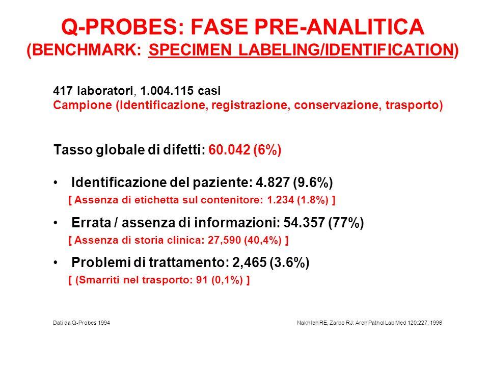 Q-PROBES: FASE PRE-ANALITICA (BENCHMARK: SPECIMEN LABELING/IDENTIFICATION) 417 laboratori, 1.004.115 casi Campione (Identificazione, registrazione, co
