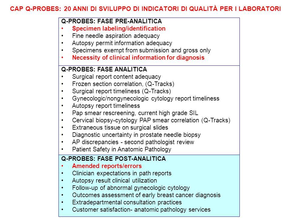 CAP Q-PROBES: 20 ANNI DI SVILUPPO DI INDICATORI DI QUALITÀ PER I LABORATORI Q-PROBES: FASE PRE-ANALITICA Specimen labeling/identification Fine needle