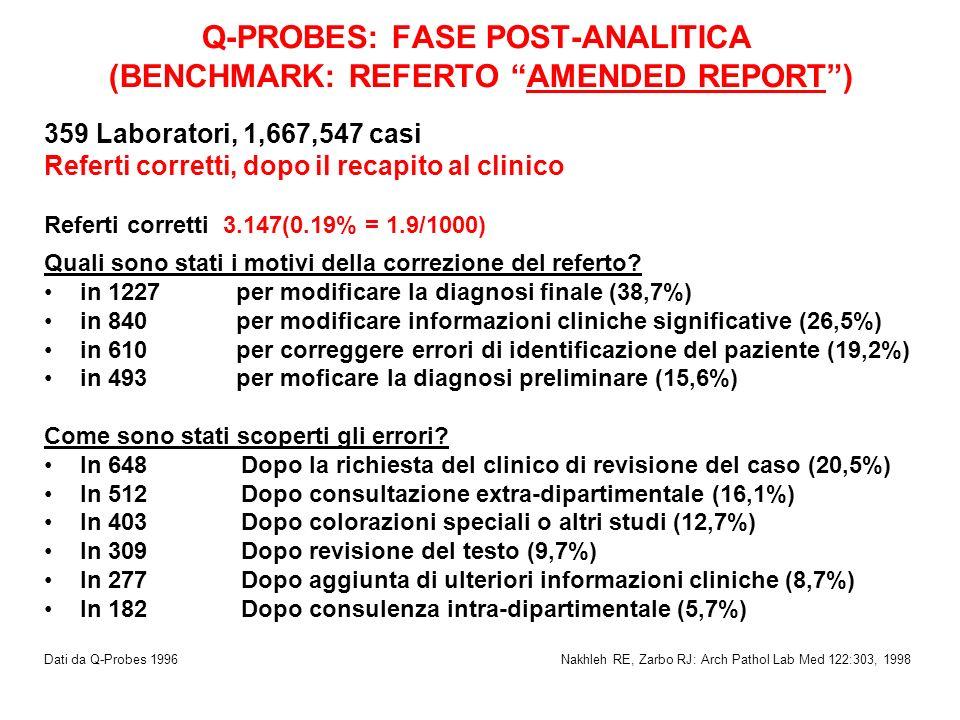 Q-PROBES: FASE POST-ANALITICA (BENCHMARK: REFERTO AMENDED REPORT) 359 Laboratori, 1,667,547 casi Referti corretti, dopo il recapito al clinico Referti