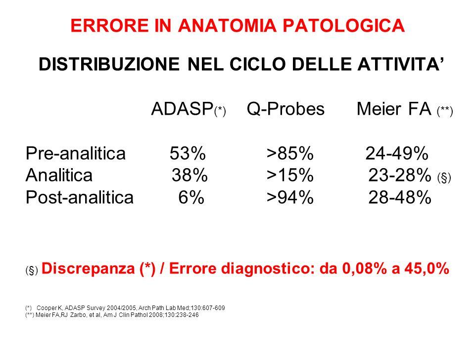 ERRORE IN ANATOMIA PATOLOGICA Errore Diagnostico / Discrepanza (*) (da 0,08% a 45,0%) STUDIO PROSPETTICO (REVISIONE TRA PARI): da 0,26% a 6,8% STUDIO RETROSPETTIVO (REVISIONE TRA PARI): da 0,8% a 8,8% REVISIONE INTER-DIPARTMENTALE (*): da 1,0% a 45,0% REVISIONE INTRA-DIPARTIMENTALE (*): da 0,08% a 4,7% CONSULTAZIONE / REVISIONE DI ESPERTI: da scarsa a 8,8% ESAME INTRAOPERATORIO (*): da 0,2% a 2,5% REFERTI CORRETTI (Q-PROBES CAP): da 0,12% a 6,8% __________________________________________________ ERRORI CON CONSEGUENZE SIGNIFICATIVE da 0,08% a 5,3%