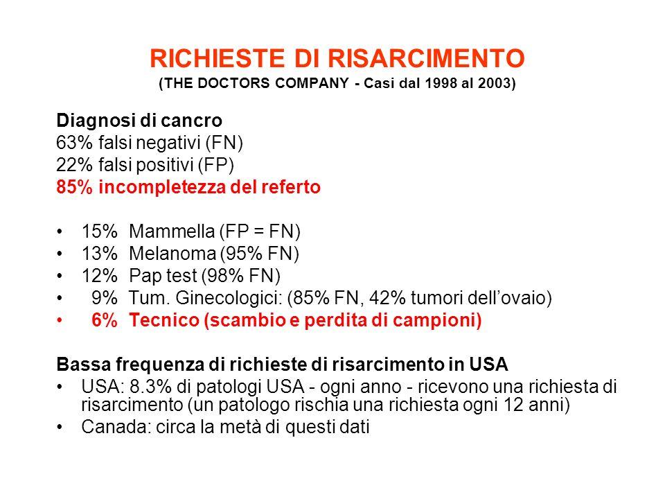 RICHIESTE DI RISARCIMENTO (THE DOCTORS COMPANY - Casi dal 1998 al 2003) Diagnosi di cancro 63% falsi negativi (FN) 22% falsi positivi (FP) 85% incompl
