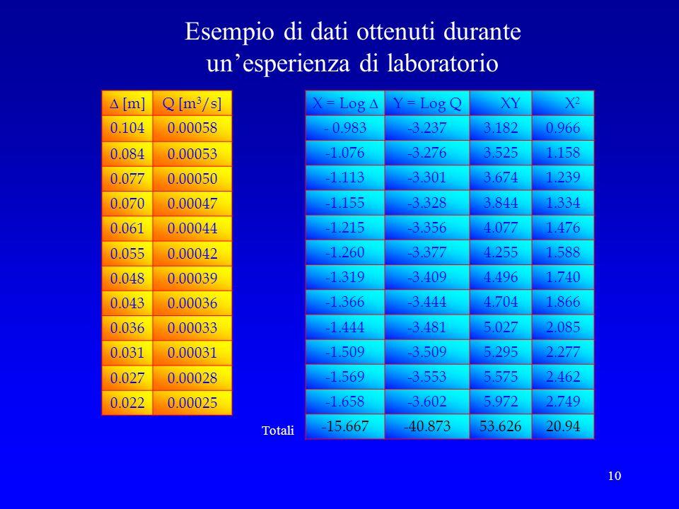 10 [m]Q [m 3 /s] 0.1040.00058 0.0840.00053 0.0770.00050 0.0700.00047 0.0610.00044 0.0550.00042 0.0480.00039 0.0430.00036 0.0360.00033 0.0310.00031 0.0