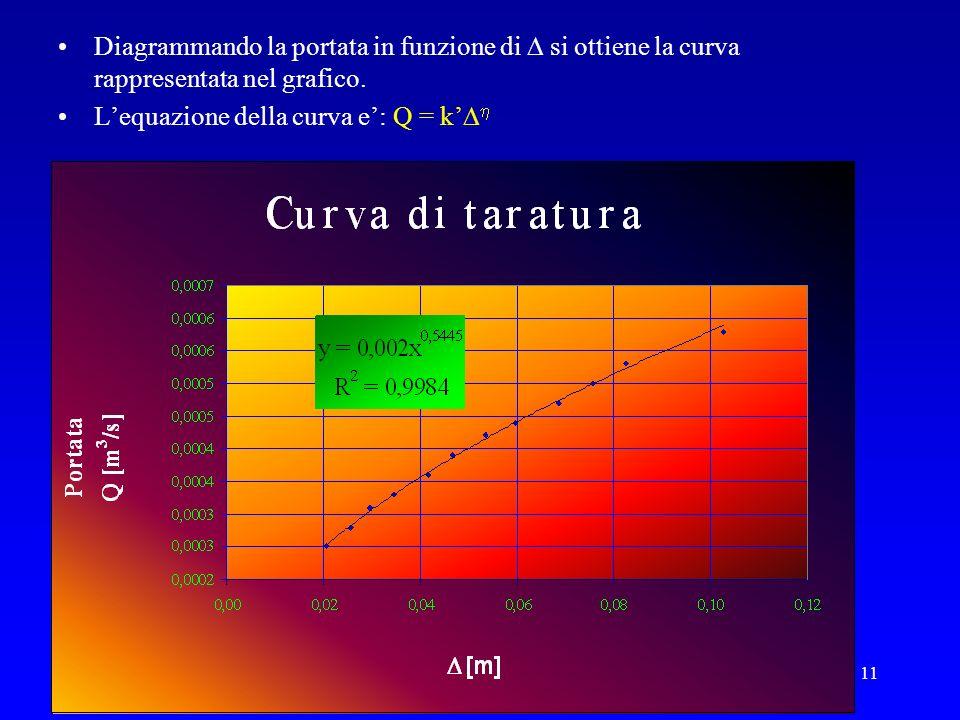 11 Diagrammando la portata in funzione di si ottiene la curva rappresentata nel grafico. Lequazione della curva e: Q = k