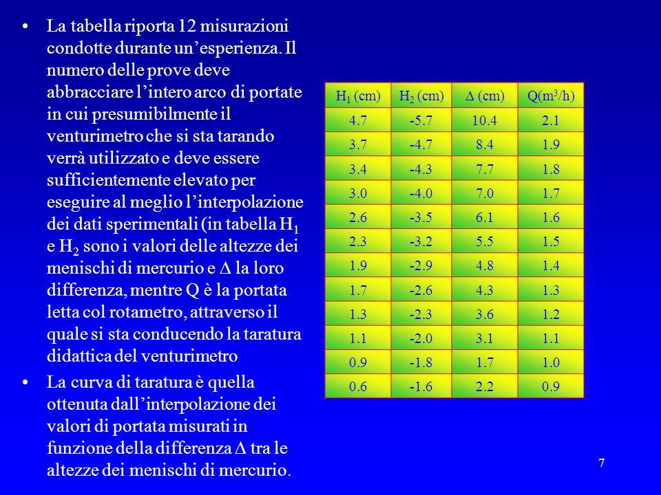 7 La tabella riporta 12 misurazioni condotte durante unesperienza. Il numero delle prove deve abbracciare lintero arco di portate in cui presumibilmen