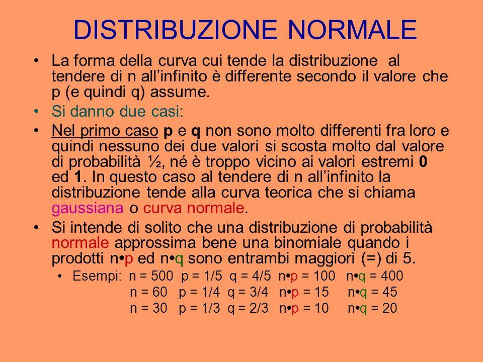 La forma della curva cui tende la distribuzione al tendere di n allinfinito è differente secondo il valore che p (e quindi q) assume. Si danno due cas