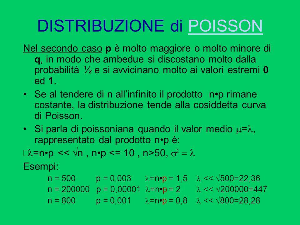 DISTRIBUZIONE di POISSONPOISSON Nel secondo caso p è molto maggiore o molto minore di q, in modo che ambedue si discostano molto dalla probabilità ½ e