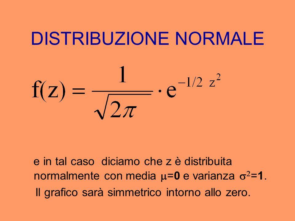 DISTRIBUZIONE NORMALE e in tal caso diciamo che z è distribuita normalmente con media =0 e varianza =1. Il grafico sarà simmetrico intorno allo zero.
