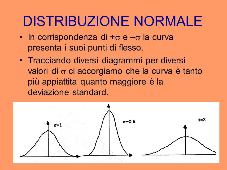 DISTRIBUZIONE NORMALE In corrispondenza di + e – la curva presenta i suoi punti di flesso. Tracciando diversi diagrammi per diversi valori di ci accor