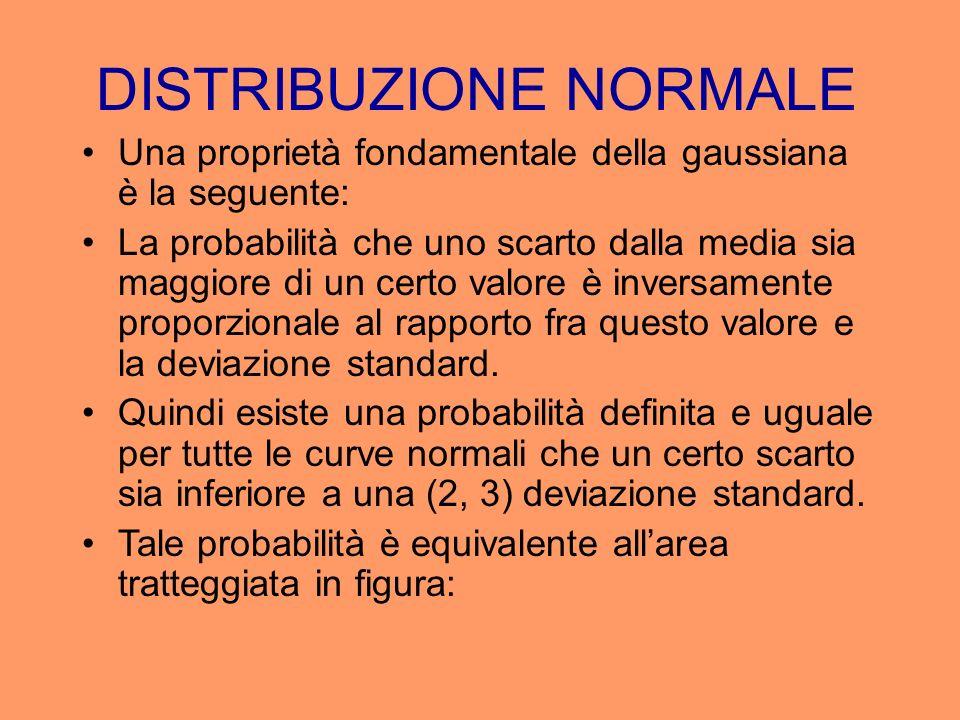 DISTRIBUZIONE NORMALE Una proprietà fondamentale della gaussiana è la seguente: La probabilità che uno scarto dalla media sia maggiore di un certo val