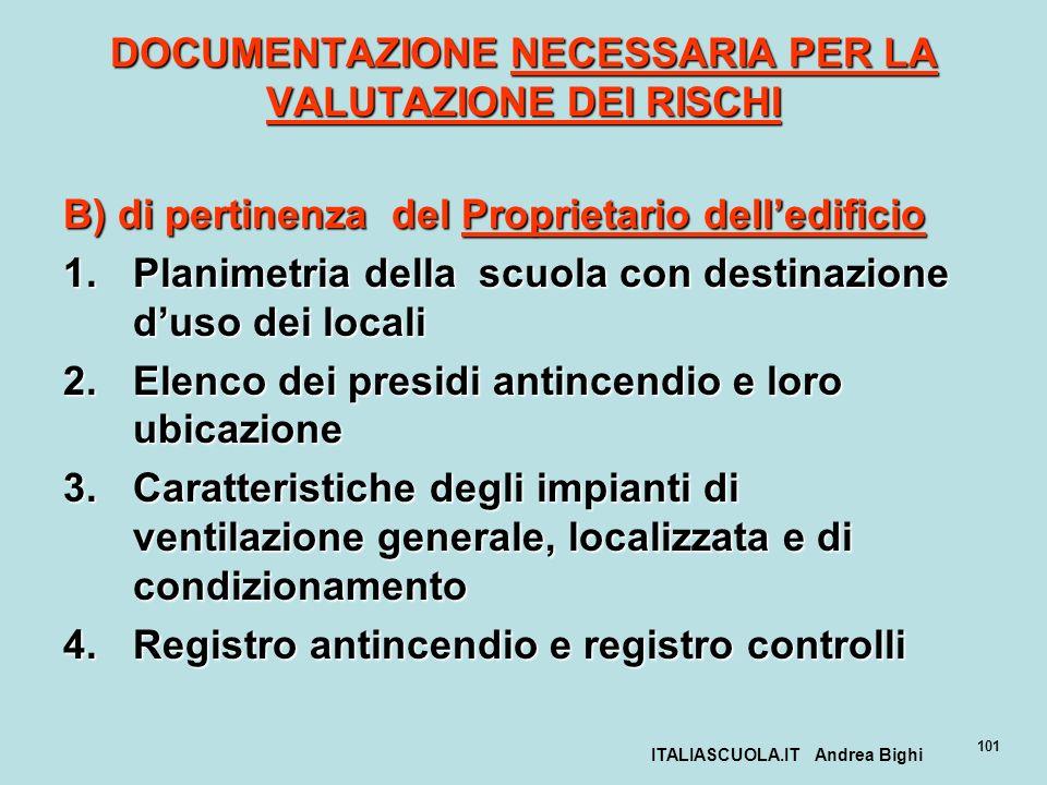 ITALIASCUOLA.IT Andrea Bighi 101 DOCUMENTAZIONE NECESSARIA PER LA VALUTAZIONE DEI RISCHI B) di pertinenza del Proprietario delledificio 1.Planimetria