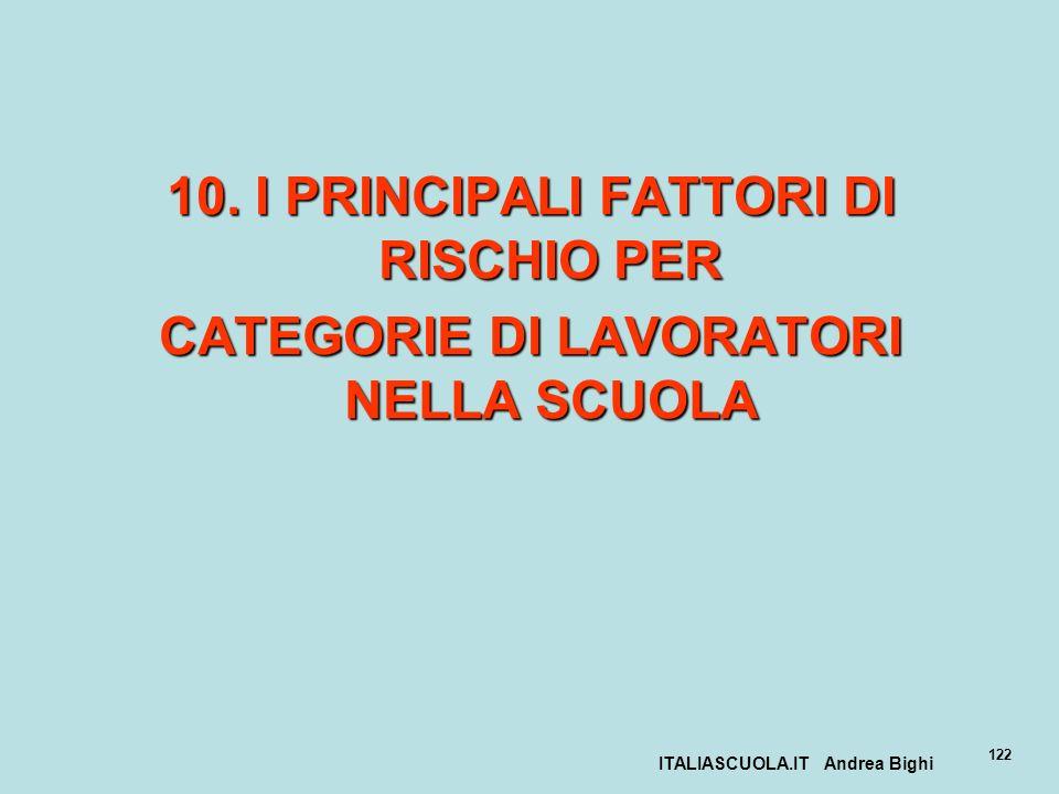 ITALIASCUOLA.IT Andrea Bighi 122 10. I PRINCIPALI FATTORI DI RISCHIO PER CATEGORIE DI LAVORATORI NELLA SCUOLA