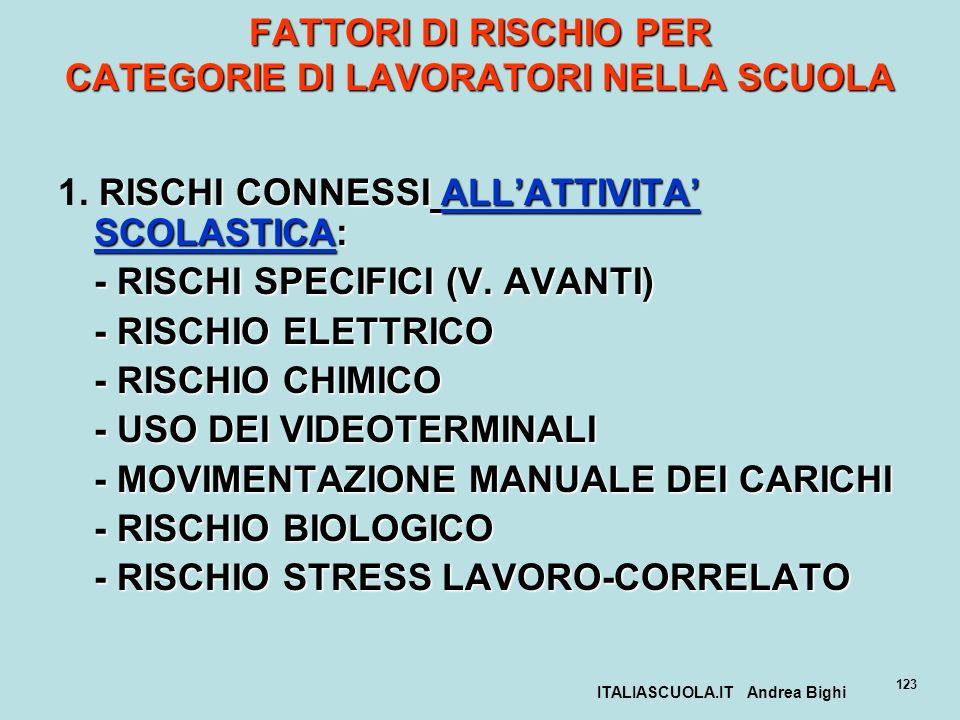 ITALIASCUOLA.IT Andrea Bighi 123 FATTORI DI RISCHIO PER CATEGORIE DI LAVORATORI NELLA SCUOLA RISCHI CONNESSI ALLATTIVITA SCOLASTICA: 1. RISCHI CONNESS