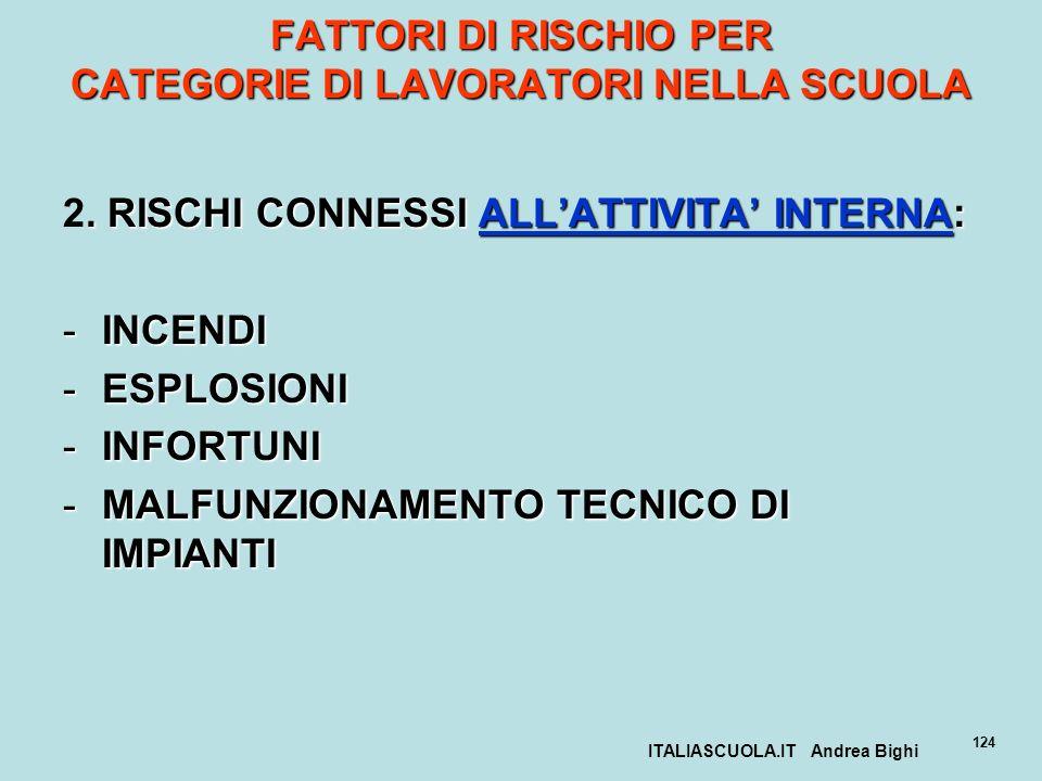 ITALIASCUOLA.IT Andrea Bighi 124 FATTORI DI RISCHIO PER CATEGORIE DI LAVORATORI NELLA SCUOLA. RISCHI CONNESSI ALLATTIVITA INTERNA: 2. RISCHI CONNESSI