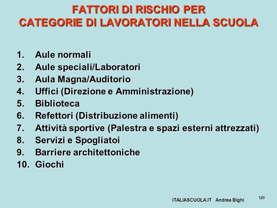 ITALIASCUOLA.IT Andrea Bighi 129 FATTORI DI RISCHIO PER CATEGORIE DI LAVORATORI NELLA SCUOLA 1.Aule normali 2.Aule speciali/Laboratori 3.Aula Magna/Au