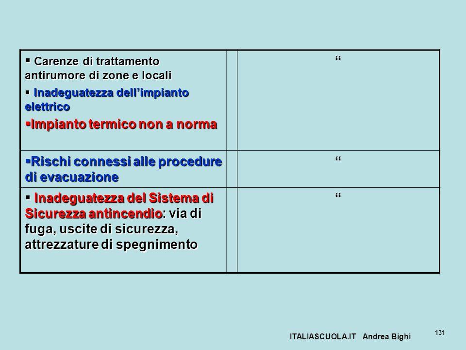 ITALIASCUOLA.IT Andrea Bighi 131 Carenze di trattamento antirumore di zone e locali Carenze di trattamento antirumore di zone e locali Inadeguatezza d