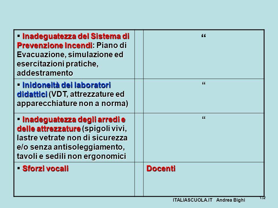 ITALIASCUOLA.IT Andrea Bighi 132 Inadeguatezza del Sistema di Prevenzione Incendi: Piano di Evacuazione, simulazione ed esercitazioni pratiche, addest