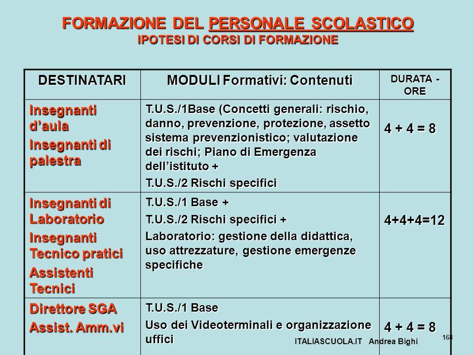 ITALIASCUOLA.IT Andrea Bighi 168 FORMAZIONE DEL PERSONALE SCOLASTICO IPOTESI DI CORSI DI FORMAZIONE DESTINATARI MODULI Formativi: Contenuti DURATA - O
