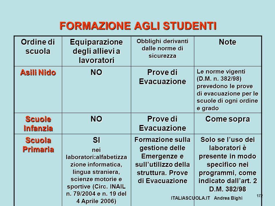 ITALIASCUOLA.IT Andrea Bighi 172 FORMAZIONE AGLI STUDENTI Ordine di scuola Equiparazione degli allievi a lavoratori Obblighi derivanti dalle norme di