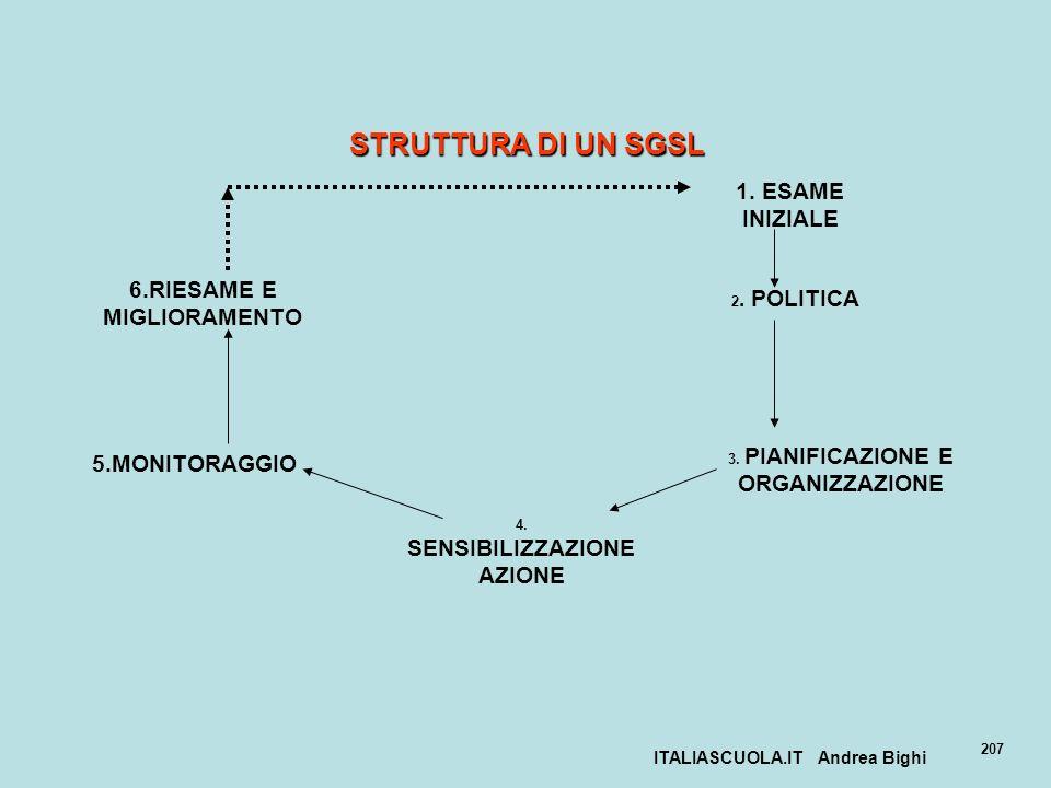 ITALIASCUOLA.IT Andrea Bighi 207 STRUTTURA DI UN SGSL 1. ESAME INIZIALE 2. POLITICA 3. PIANIFICAZIONE E ORGANIZZAZIONE 4. SENSIBILIZZAZIONE AZIONE 5.M