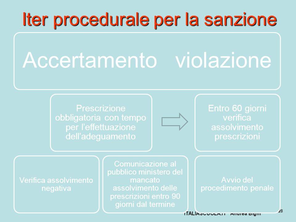 ITALIASCUOLA.IT Andrea Bighi 228 Iter procedurale per la sanzione Accertamento violazione Prescrizione obbligatoria con tempo per leffettuazione della