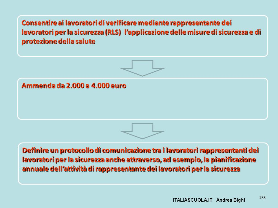 ITALIASCUOLA.IT Andrea Bighi 238 Consentire ai lavoratori di verificare mediante rappresentante dei lavoratori per la sicurezza (RLS) lapplicazione de
