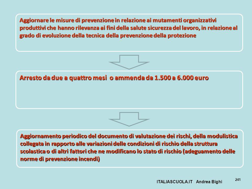 ITALIASCUOLA.IT Andrea Bighi 241 Aggiornare le misure di prevenzione in relazione ai mutamenti organizzativi produttivi che hanno rilevanza ai fini de