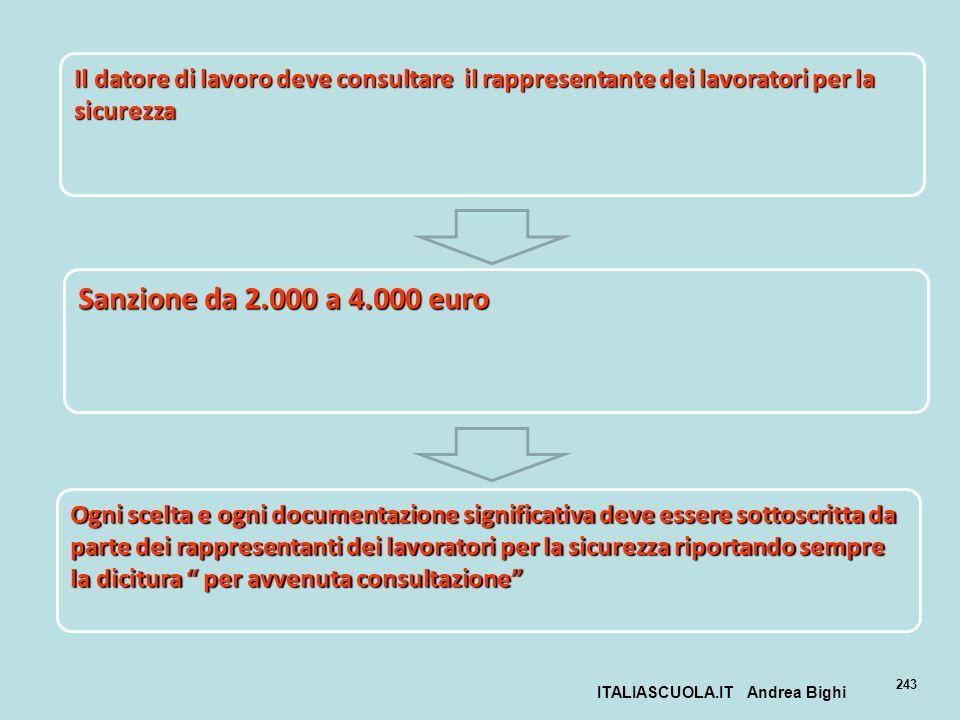 ITALIASCUOLA.IT Andrea Bighi 243 Il datore di lavoro deve consultare il rappresentante dei lavoratori per la sicurezza Sanzione da 2.000 a 4.000 euro