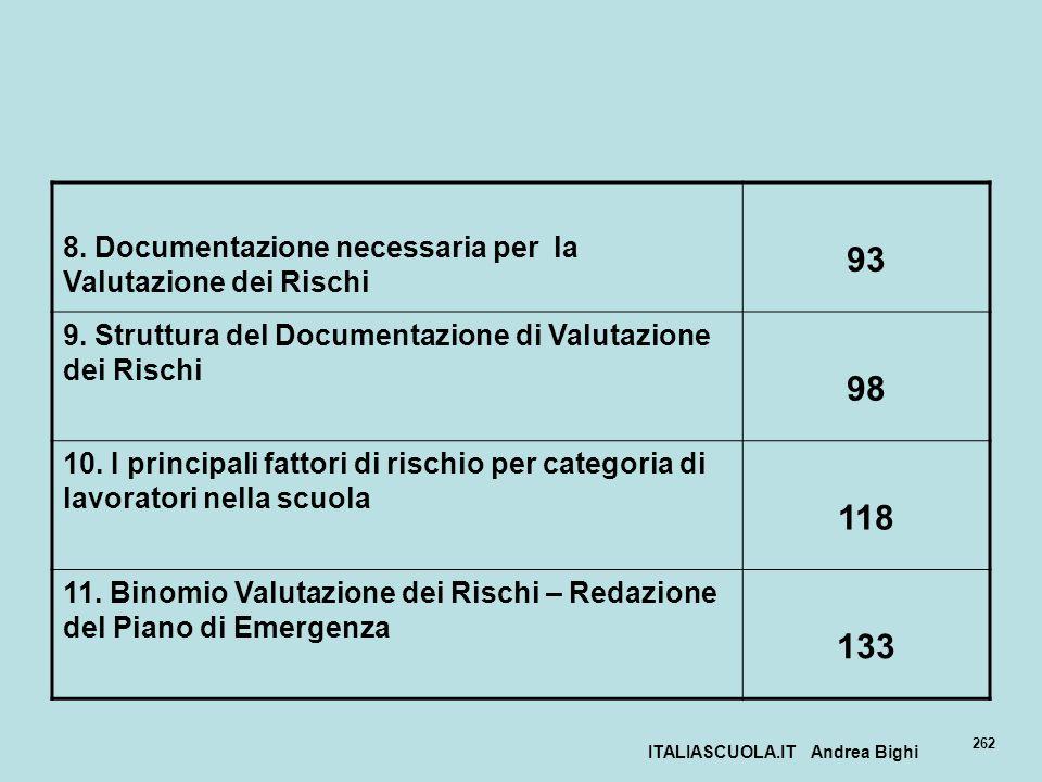 ITALIASCUOLA.IT Andrea Bighi 262 8. Documentazione necessaria per la Valutazione dei Rischi 93 9. Struttura del Documentazione di Valutazione dei Risc
