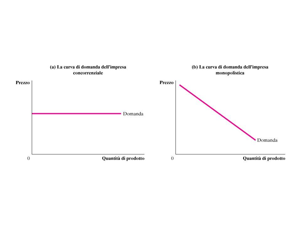 Economie di scala causa del monopolio