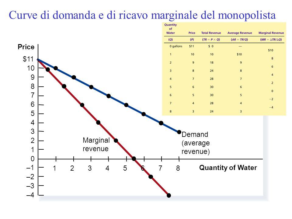 Ricavo marginale, medio,totale del monopolista