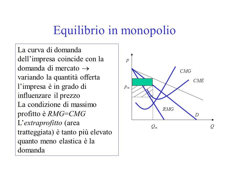 Il monopolista massimizza il profitto producendo la quantità per la quale: ricavo marginale = costo marginale (come nelle altre forme di mercato) Il m
