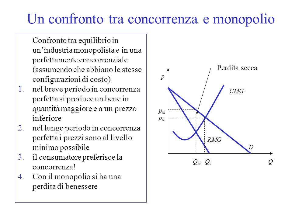Equilibrio in monopolio La curva di domanda dellimpresa coincide con la domanda di mercato variando la quantità offerta limpresa è in grado di influen
