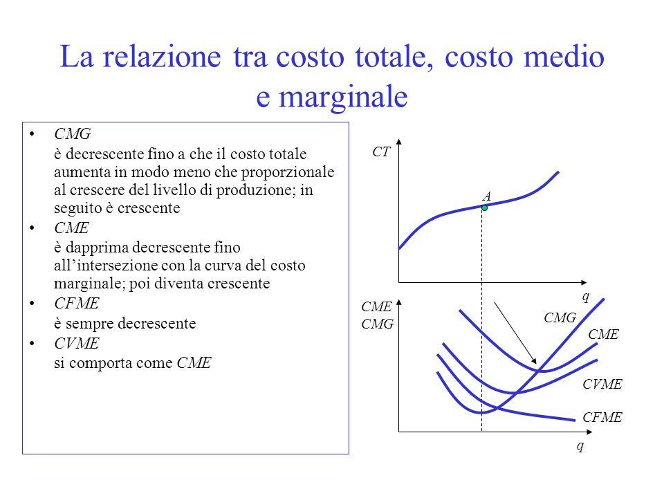 Equilibrio di breve periodo 1.Il prezzo di equilibrio dellindustria, p e, si determina in corrispondenza dellintersezione tra la domanda e lofferta di