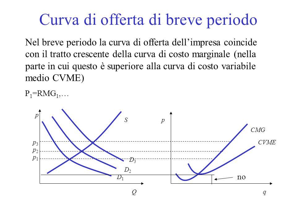 Equilibrio di breve periodo 2.Limpresa è price-taker la sua curva di domanda è orizzontale in corrispondenza di p e. La condizione di massimo profitto