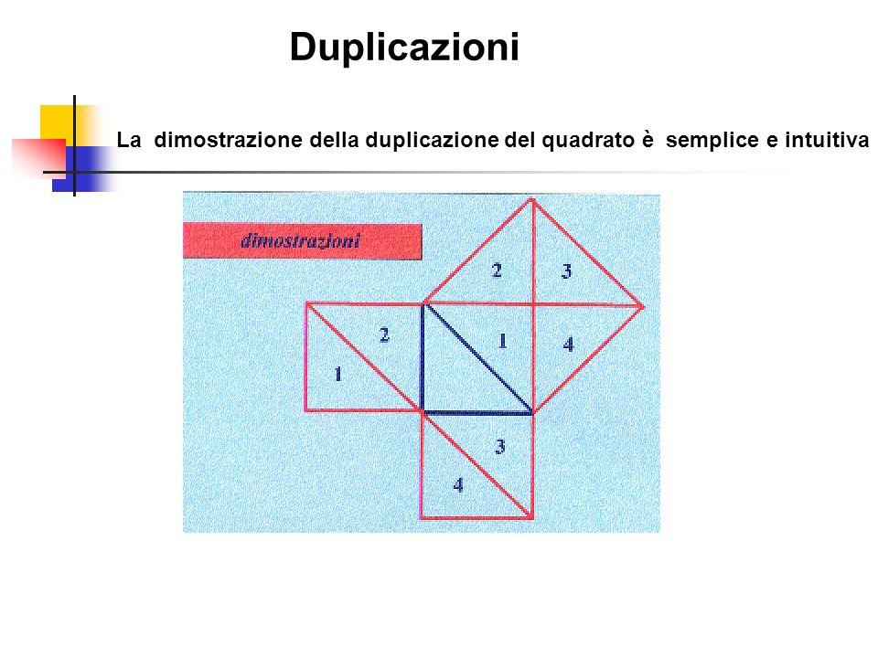 Duplicazioni La dimostrazione della duplicazione del quadrato è semplice e intuitiva