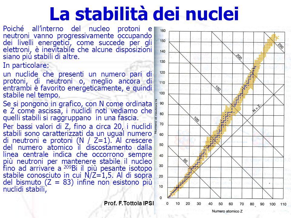 Prof. F.Tottola IPSIA E.Fermi Vr43 La stabilità dei nuclei Poiché allinterno del nucleo protoni e neutroni vanno progressivamente occupando dei livell