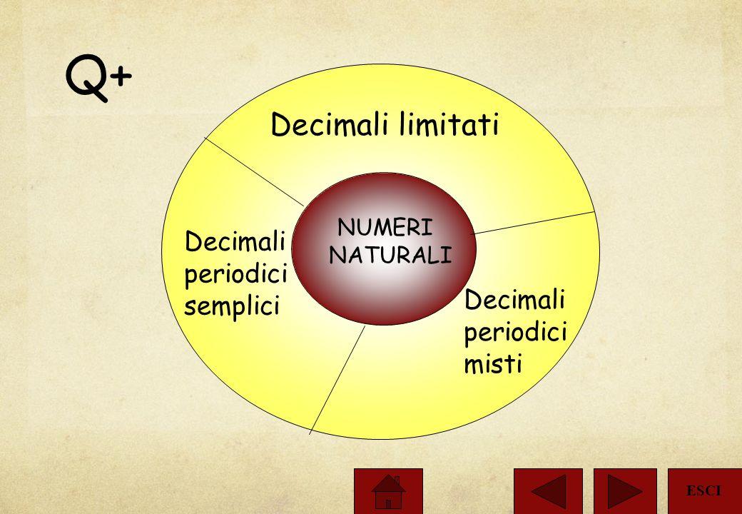 Frazioni ordinarie e decimali \I\I\I\I numeri decimali limitati derivano solo da frazioni decimali. \U\U\U\Una frazione ordinaria si trasforma in fraz
