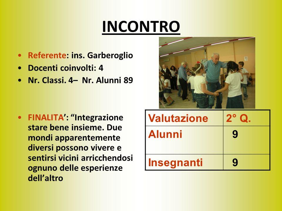 INCONTRO Referente: ins. Garberoglio Docenti coinvolti: 4 Nr. Classi. 4– Nr. Alunni 89 FINALITA: Integrazione stare bene insieme. Due mondi apparentem
