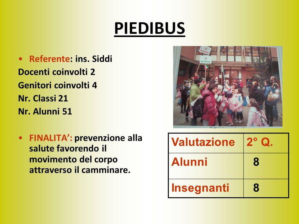 PIEDIBUS Referente: ins. Siddi Docenti coinvolti 2 Genitori coinvolti 4 Nr. Classi 21 Nr. Alunni 51 FINALITA: prevenzione alla salute favorendo il mov