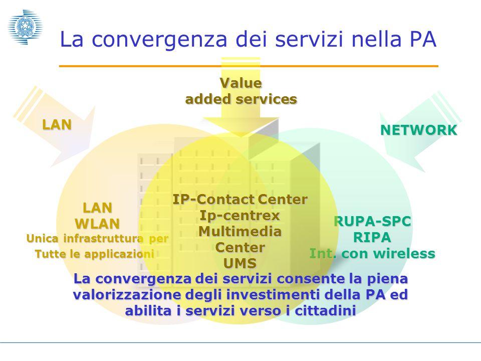 Le reti di telecomunicazioni garantiscono qualità di servizio e sicurezza per qualsiasi tipo di segnale RIPA ISP1 PA Q-ISP3 PA Q-ISP2 PA Q-ISP1 PA PA Q-ISP4 PA Q-CN1 PA ISP2 Qualified eXchange Network Sede NAP A Sede NAP B Sede NAP C SPC NETWORK RUPA-SPCRIPA Le reti