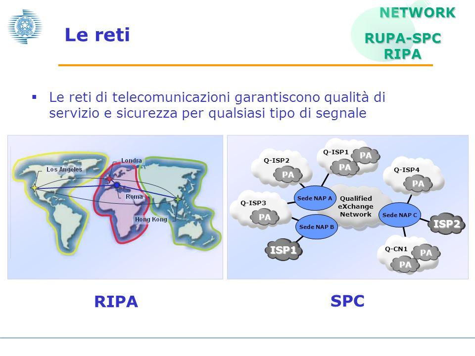 Sistema Pubblico di Connettività Prevede tre componenti strutturali: Sistema multifornitore di connettività evoluta Il centro di gestione e il nodo di interconnessione Voip I centri di interoperabilità e cooperazione applicativa ISP1 PA Q-ISP3 PA Q-ISP2 PA Q-ISP1 PA PA Q-ISP4 PA Q-CN1 PA ISP2 Qualified eXchange Network Sede NAP A Sede NAP B Sede NAP C