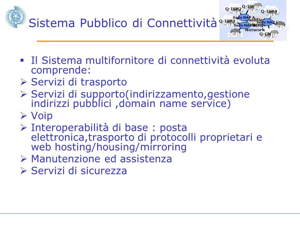 Sistema Pubblico di Connettività Deve garantire linterazione della Pubblica Amministrazione Centrale e Locale Ha un organismo di coordinamento congiunto PAL-PAC che ne presidia il funzionamento e ne promuove levoluzione ISP1 PA Q-ISP3 PA Q-ISP2 PA Q-ISP1 PA PA Q-ISP4 PA Q-CN1 PA ISP2 Qualified eXchange Network Sede NAP A Sede NAP B Sede NAP C