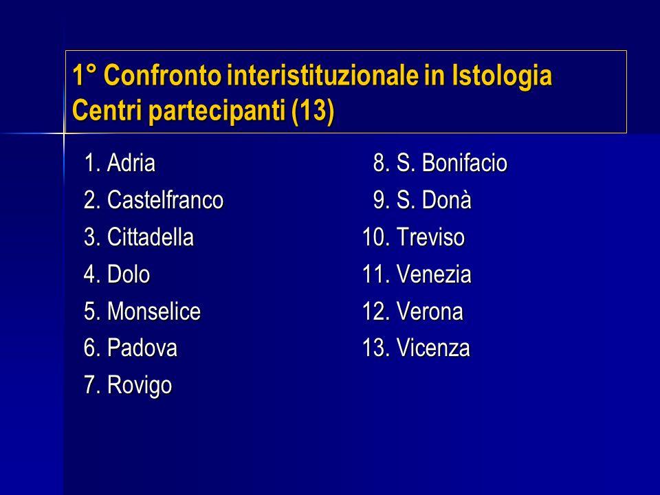 1° Confronto interistituzionale in Istologia Centri partecipanti (13) 1. Adria 2. Castelfranco 3. Cittadella 4. Dolo 5. Monselice 6. Padova 7. Rovigo