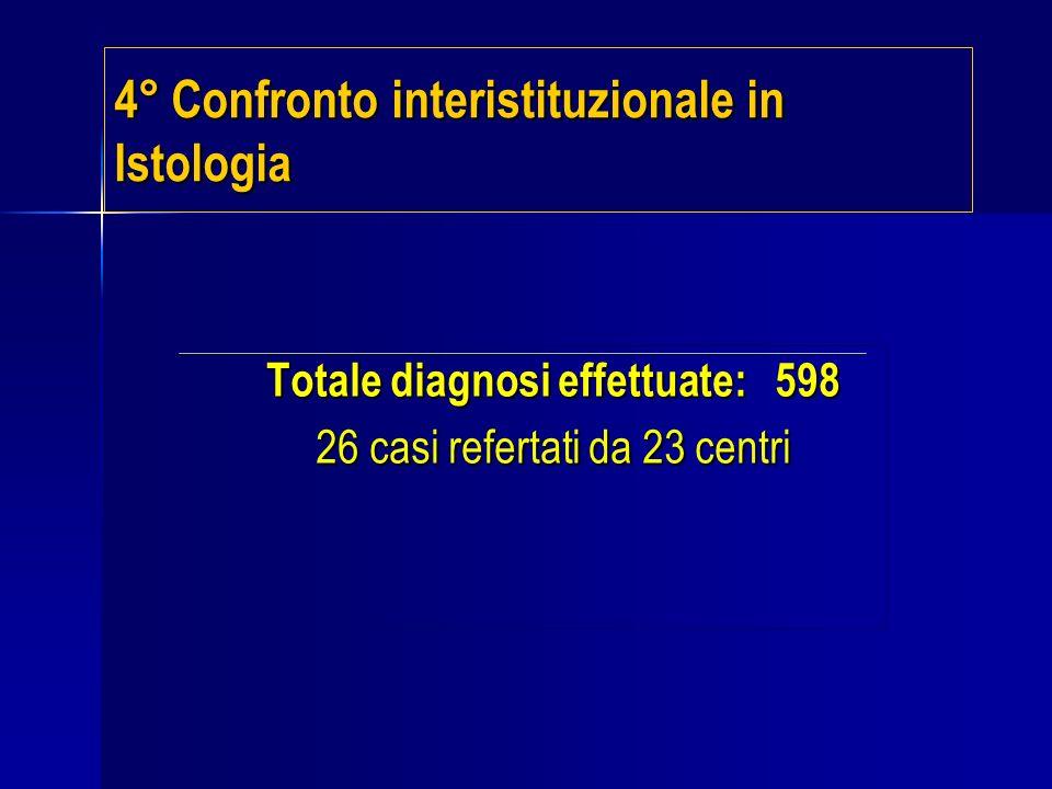 Totale diagnosi effettuate: 598 26 casi refertati da 23 centri 4° Confronto interistituzionale in Istologia