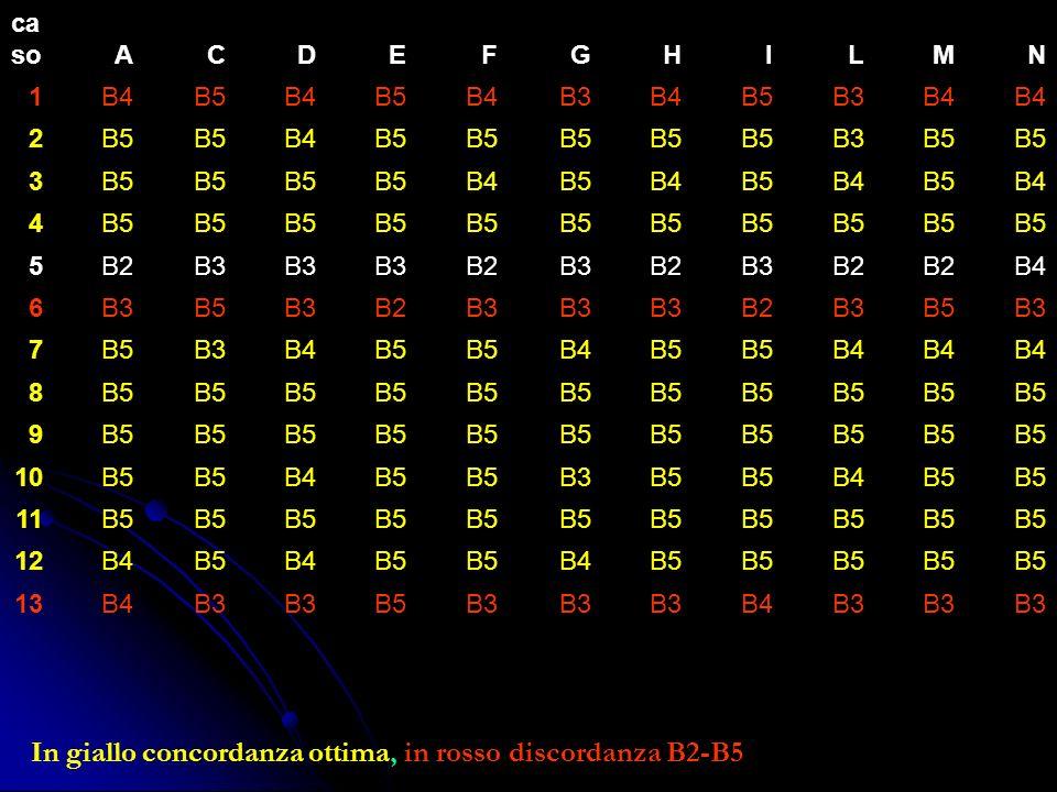 In giallo concordanza ottima, in rosso discordanza B2-B5 ca soACDEFGHILMN 1B4B5B4B5B4B3B4B5B3B4 2B5 B4B5 B3B5 3 B4B5B4B5B4B5B4 4B5 5B2B3 B2B3B2B3B2 B4