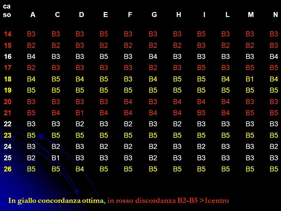 In giallo concordanza ottima, in rosso discordanza B2-B5 >1centro ca soACDEFGHILMN 14B3 B5B3 B5B3 15B2 B3B2 B3B2 B3 16B4B3 B5B3B4B3 B4 17B2B3 B2B3B5B3