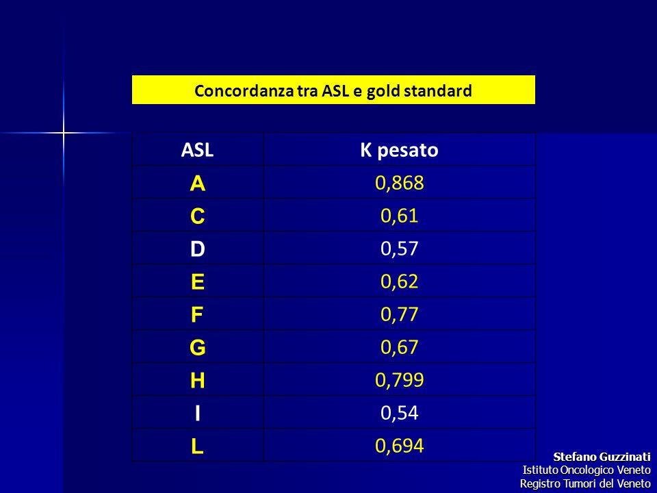 Concordanza tra ASL e gold standard ASLK pesato A 0,868 C 0,61 D 0,57 E 0,62 F 0,77 G 0,67 H 0,799 I 0,54 L 0,694 Stefano Guzzinati Stefano Guzzinati