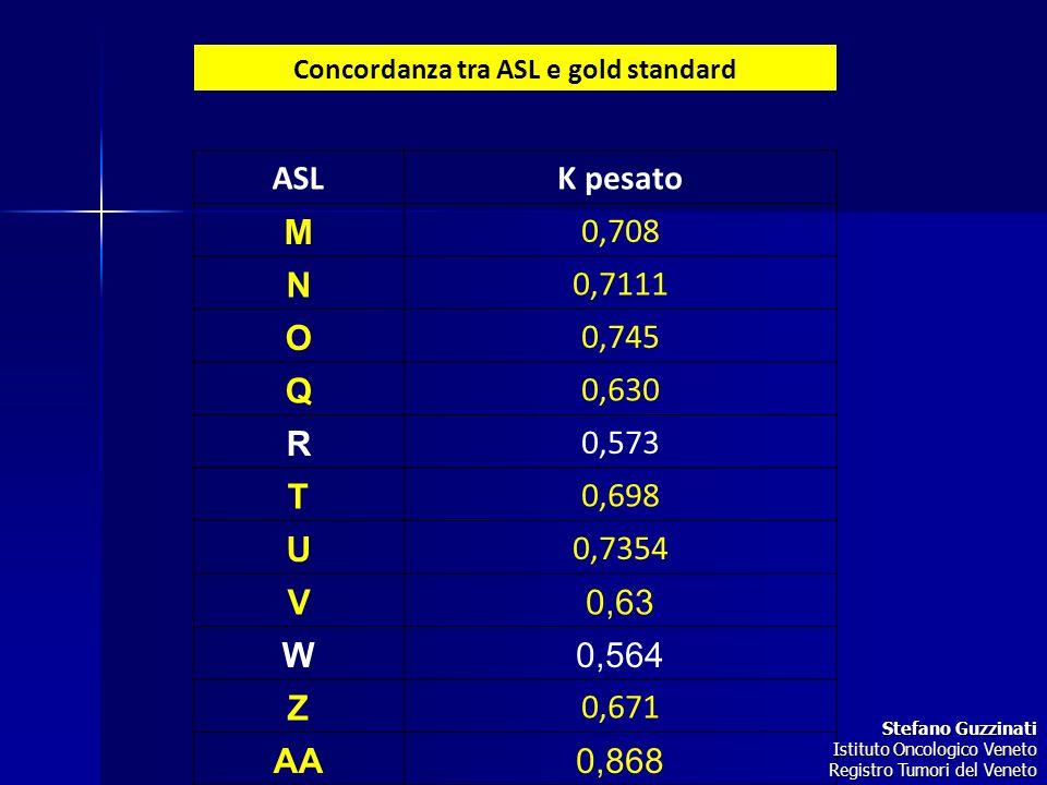 Concordanza tra ASL e gold standard ASLK pesato M 0,708 N 0,7111 O 0,745 Q 0,630 R 0,573 T 0,698 U 0,7354 V0,63 W0,564 Z 0,671 AA0,868 Stefano Guzzina