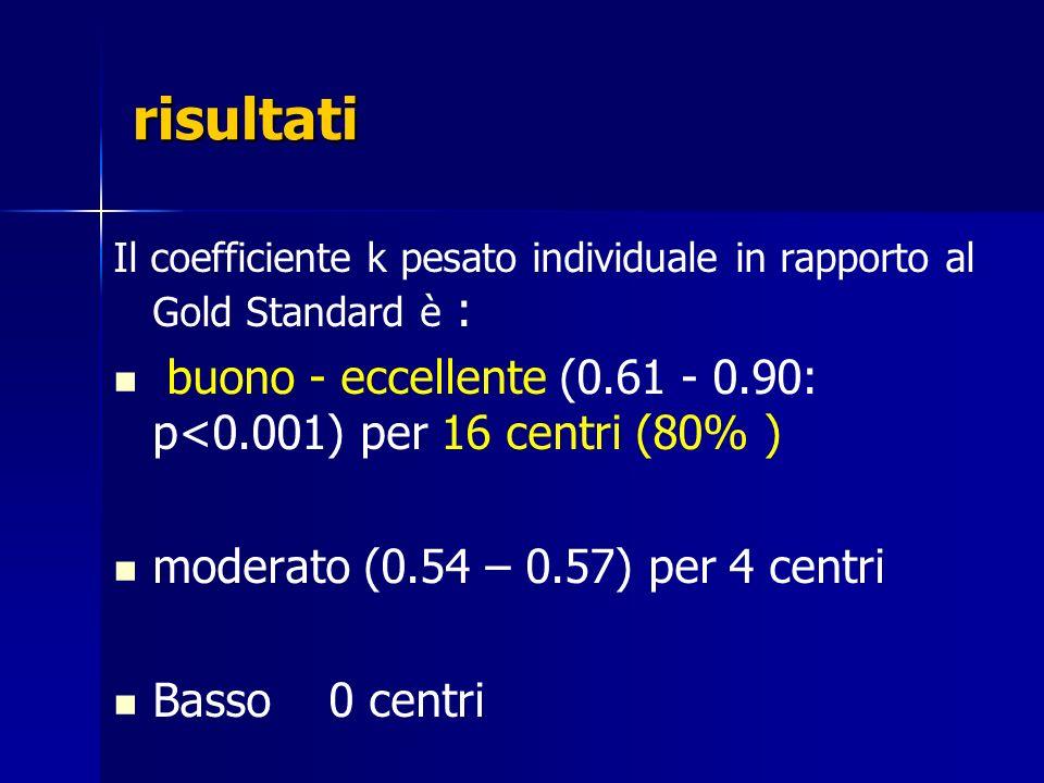 risultati Il coefficiente k pesato individuale in rapporto al Gold Standard è : buono - eccellente (0.61 - 0.90: p<0.001) per 16 centri (80% ) moderat